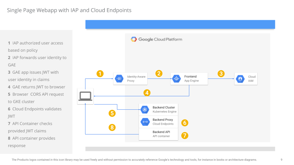 Single Page App Using Gke App Engine Google Cloud Endpoints And