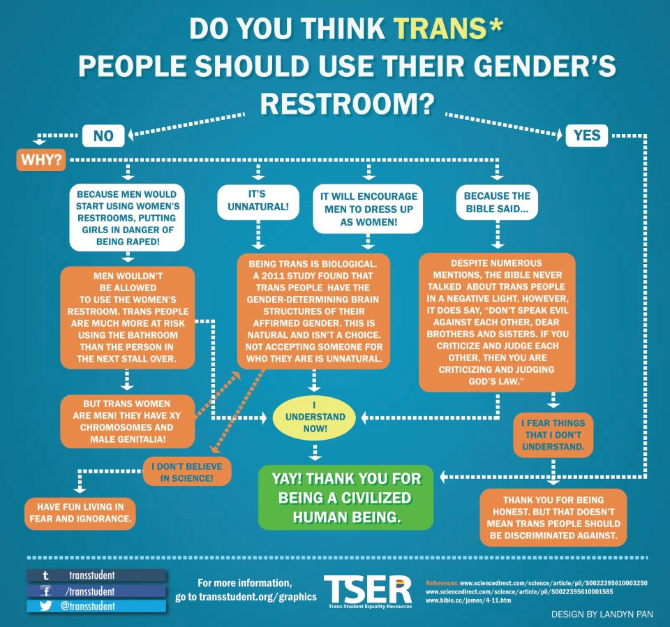 Resources for the transgendered consider, that