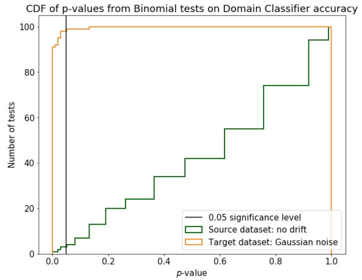 Distributions of the p-values from multiple runs of Binomial test on Domain Classifier accuracy