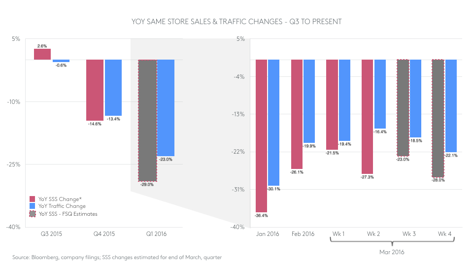 YOY same store sales and foot traffic chart for Chipotle