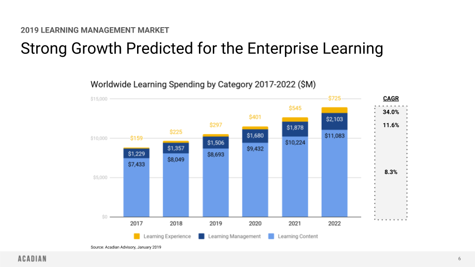 The State Of Enterprise Learning The Rise Of Linkedin As A
