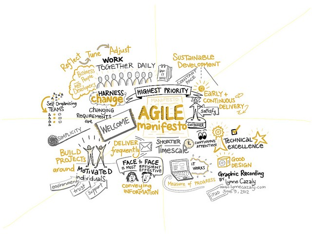 innovative agile techniques and practices