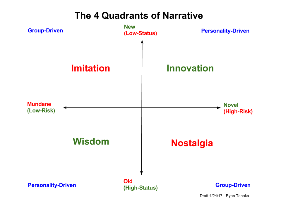 The four quadrants of narrative wisdom innovation imitation the four quadrants of narrative wisdom innovation imitation nostalgia ccuart Images