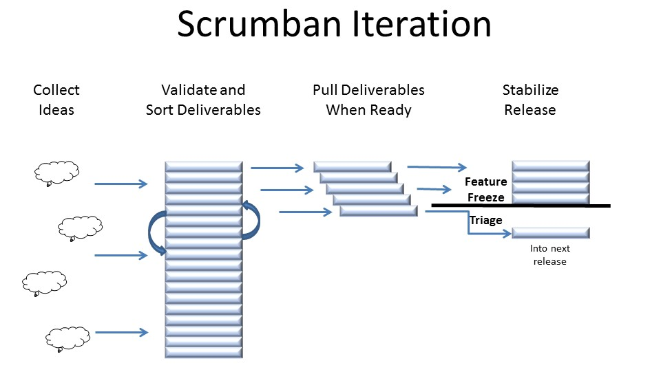 Team Working Agreement For A Team Transitioning To Scrumban
