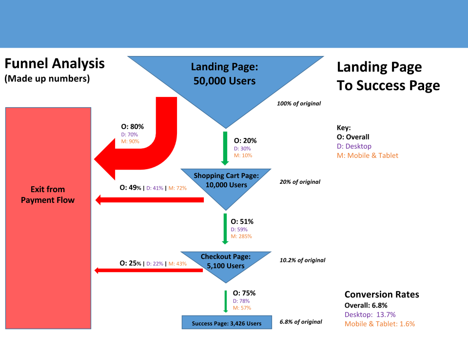 visualizing the sales funnel a simple template randall helms medium