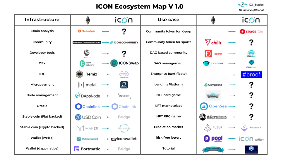 ICON Ecosystem Map: Lessons Learned and Missing Pieces