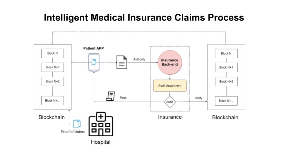 Blockchain enabled personal health record os challenges he also stated that accelerated aging has burdened the taiwanese healthcare system as around 40 health expenditure is due to the treatment costs of ccuart Images