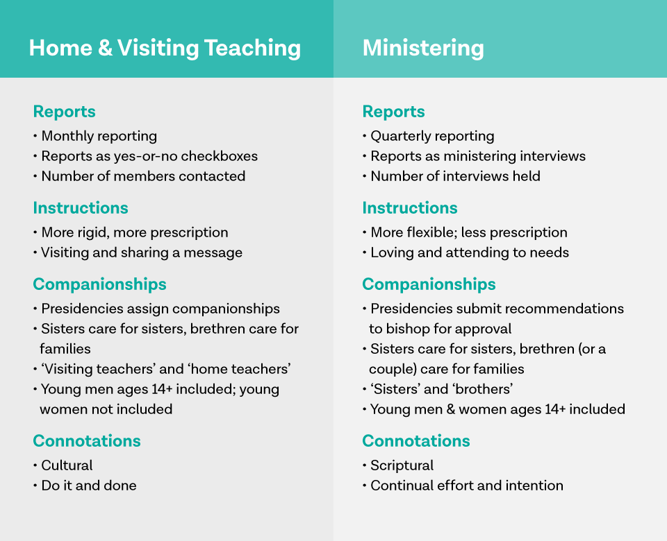 Why Ministering Is Better Than Home Visiting Teaching