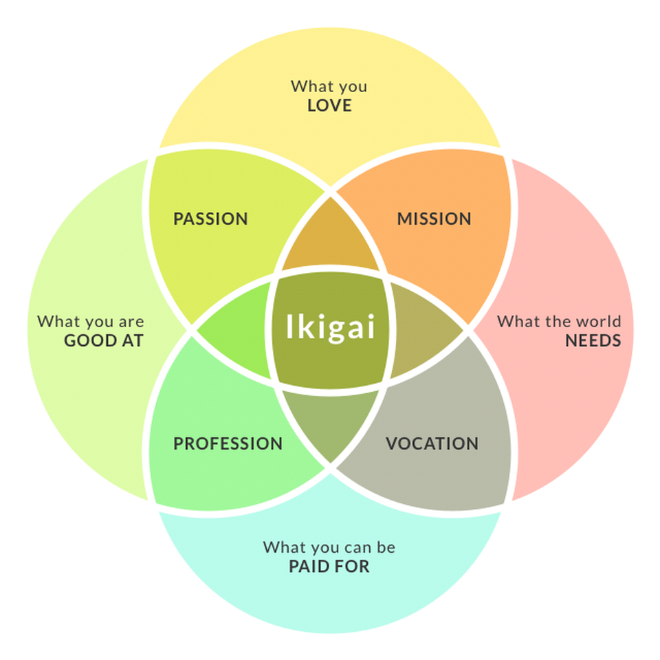 The bitcoin ikigai hacker noon an ikigai is a japanese venn diagram whose purpose is to guide you in your choices and help you find out what to do with your life pooptronica Images