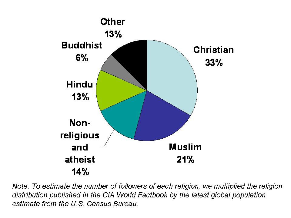The Exoticization And Orientalist Representation Of Hinduism In - Latest world population by religion