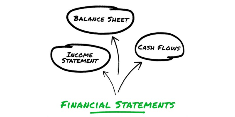 the 3 basic financial statements facing the numbers