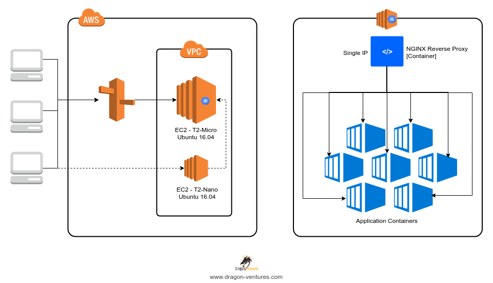 Run Multiple Isolated Web Applications On Containers With A Single