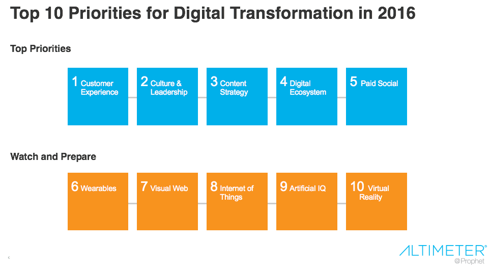 The Top Digital Transformation Priorities For 2016 Part 1