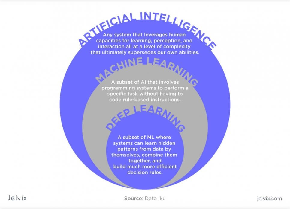 Difference between AI vs Machine Learning vs Deep Learning