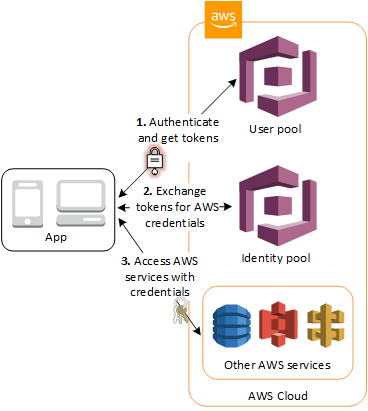 Authentication with AWS Amplify and Android: The Basics
