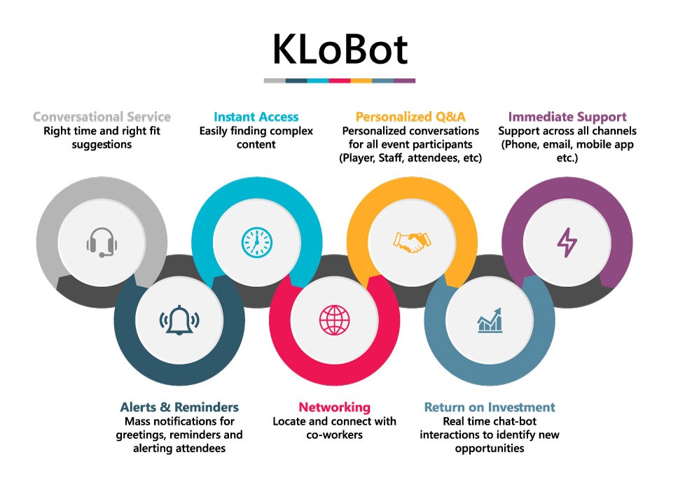 KLoBot for Instant Event Communications and Enhanced Participant Communication