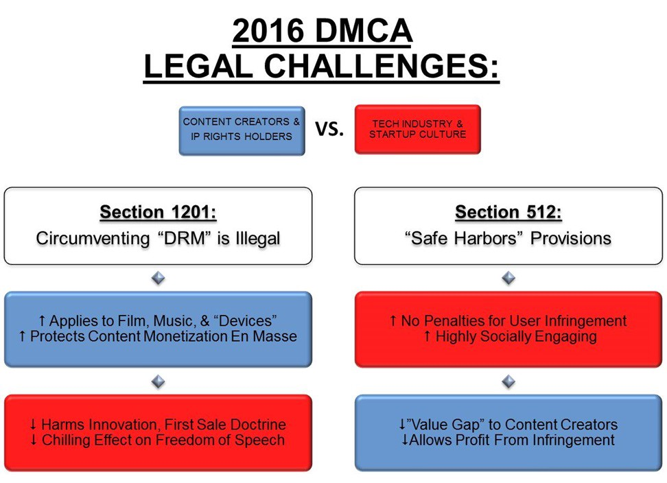 arguments against the dmca section 1201 lawsuit by the eff