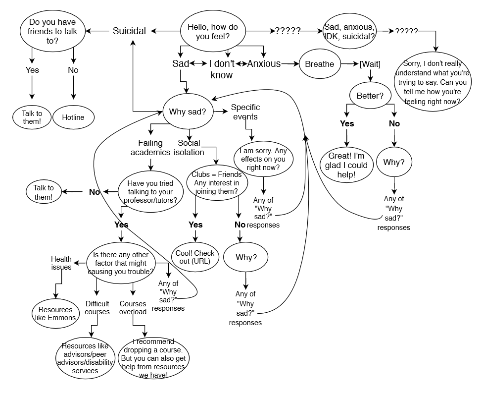 Bad Flow Diagram