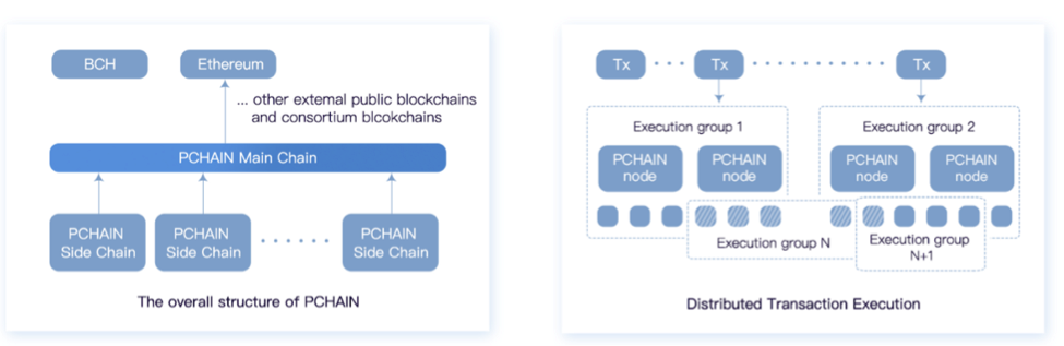 Pchain Project Review - Bitcoin Cryptocurrency Market