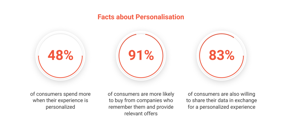 Conversational AI and Customer-Centric Personalization