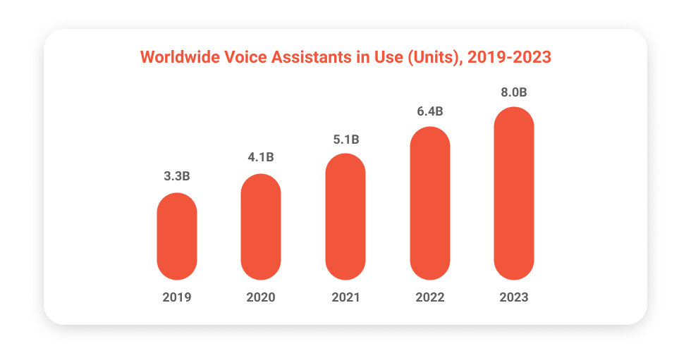 Worldwide Voice Assistants in Use (Units), 2019–2023
