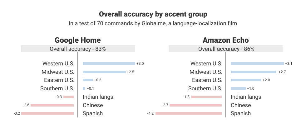 The Washington Post: Google Assistant and Alexa have trouble understanding certain accents