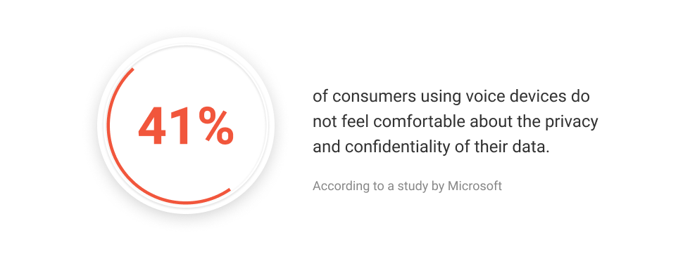 The Impact of Voice Assistants On Consumer Behavior