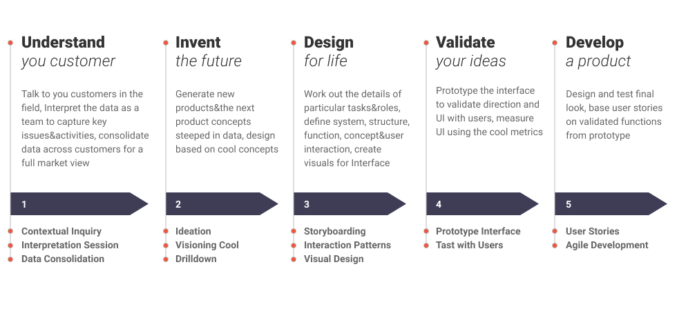 Contextual Design: The Process In Detail