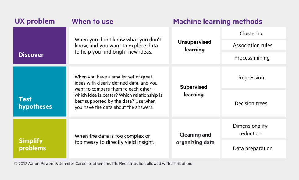 Applying Machine Learning To User Research 6 Machine Learning