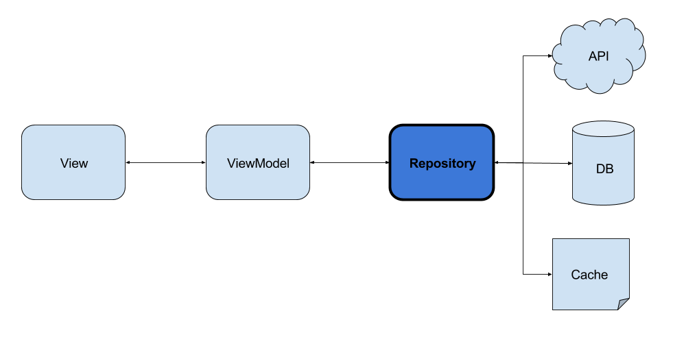 Android Repository Pattern Using RX Room Corebuild Software Medium Adorable Repository Pattern