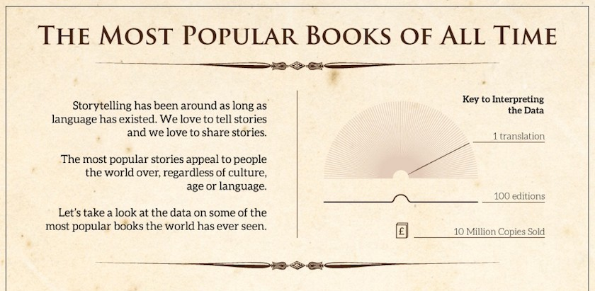 Infographic The Most Popular Books Of All Time Electric Literature