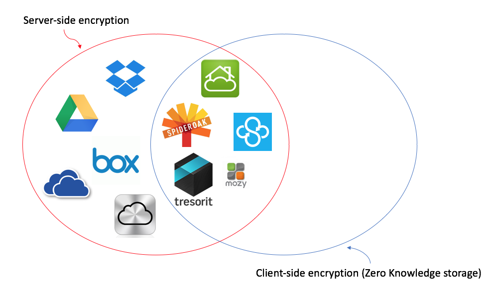 image encryption Today, more and more information is transmitted over the internet this information is not only text, but also audio, image, and other multimedia images are widely u.