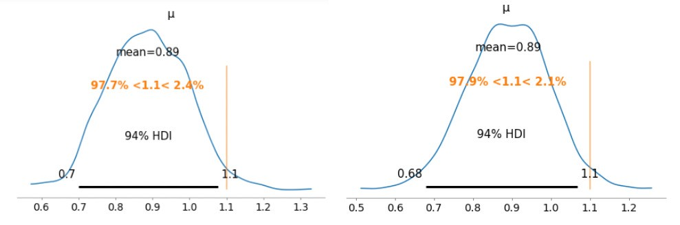 Building and Evaluating Your Bayesian Statistical Model