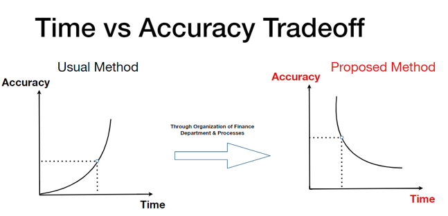 accuracy vs speed in financial reporting small business forum