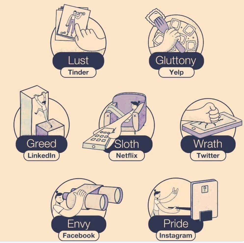 Future of All Business: Exploit the 7 Deadly Sins!