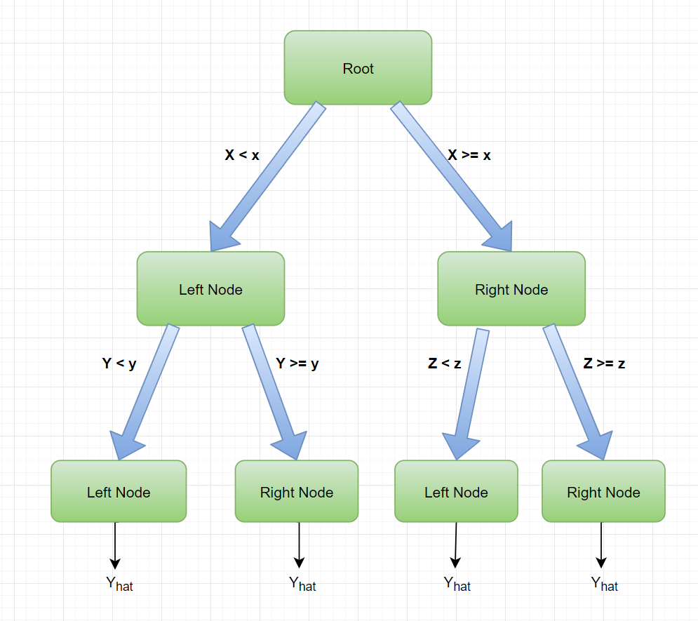 Regression Tree in Python From Scratch