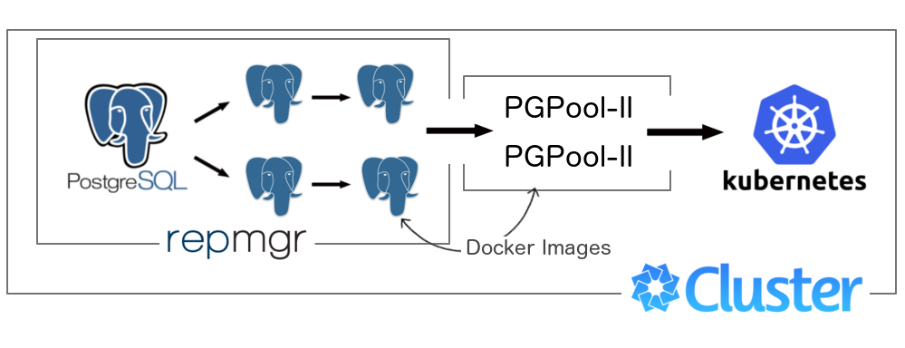 Forming a PostgreSQL cluster within Kubernetes - By Dmitriy Paunin
