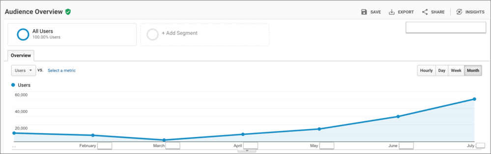 User growth on an existing blog after we revived the content strategy