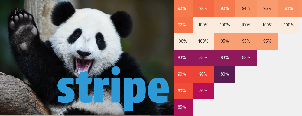 Stripe Cohort Analysis with Python and Pandas - By