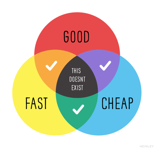 Image result for good cheap and fast