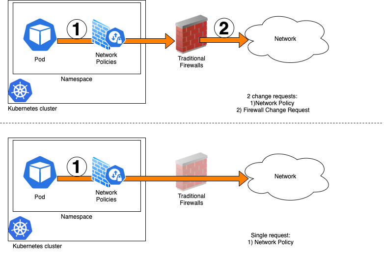 Lifecycle of Kubernetes Network Policies
