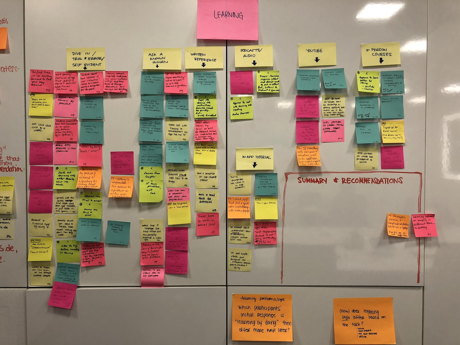 Sticky notes on a white board, arranged in columns, with various colors.