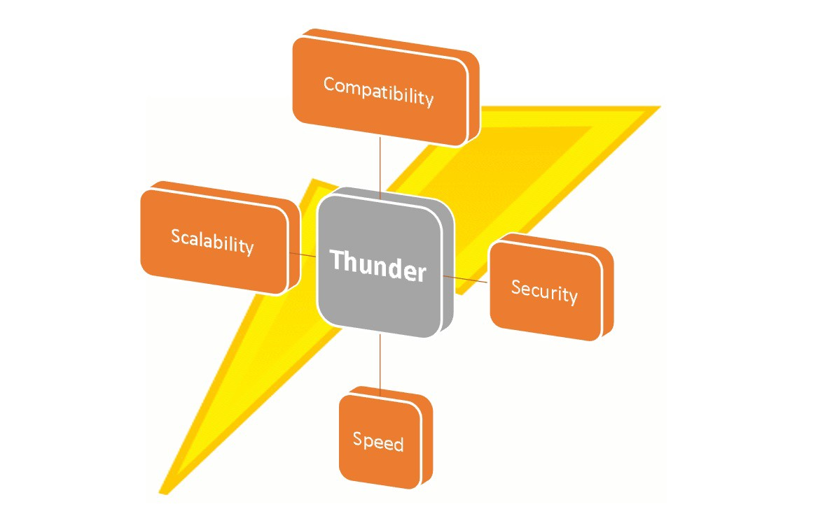 Image result for ThunderCore