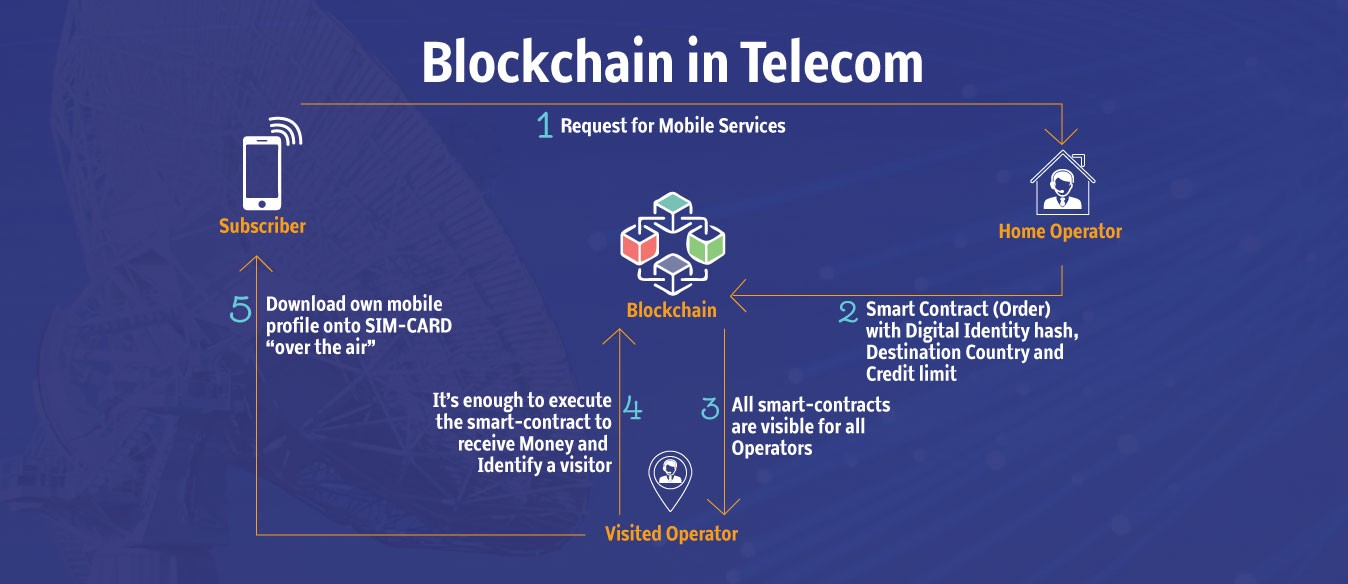 Image result for blockchain telecom